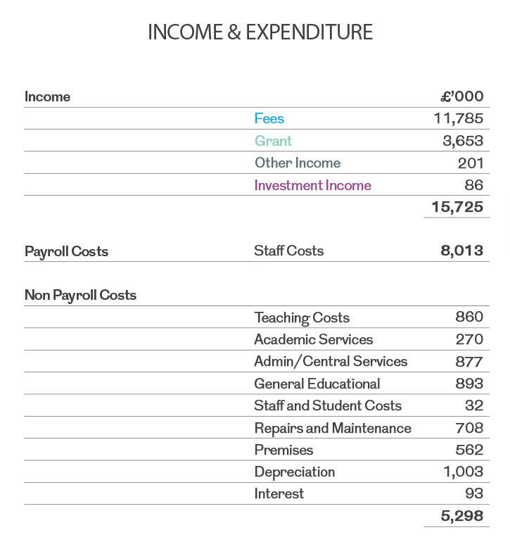 Income and Expenditure table 15-16